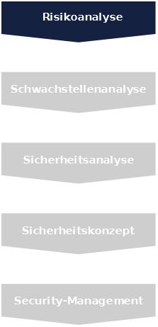 Risikoanalyse by Sieveking-Unternehmenssicherheit